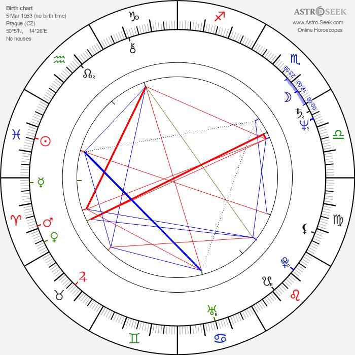 Jan Ruml - Astrology Natal Birth Chart