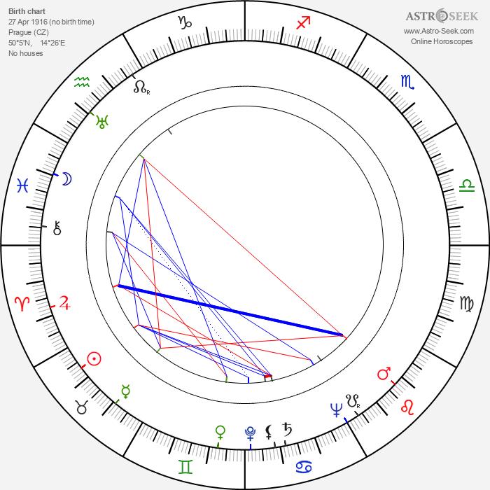 Jan Rychlík - Astrology Natal Birth Chart