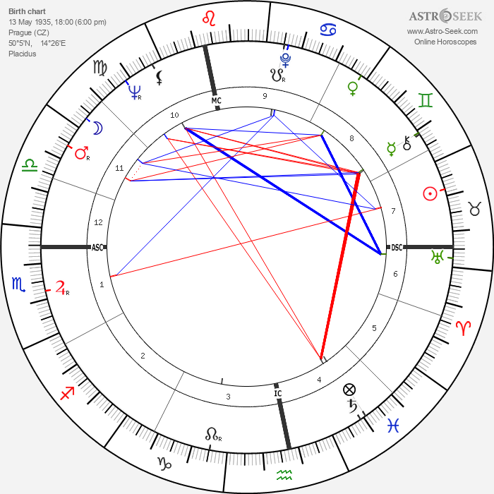 Jan Saudek - Astrology Natal Birth Chart