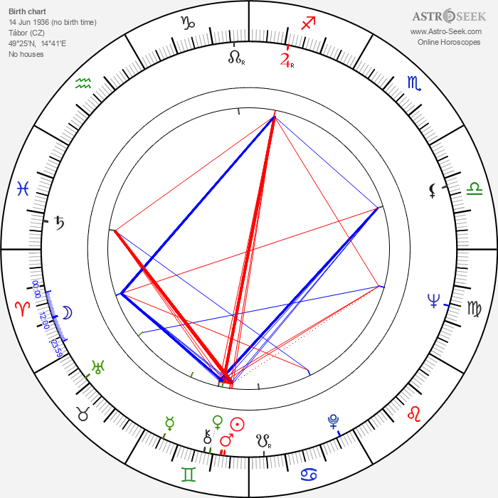 Jan Schmid - Astrology Natal Birth Chart