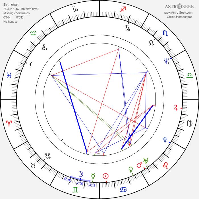 Jan Schütte - Astrology Natal Birth Chart