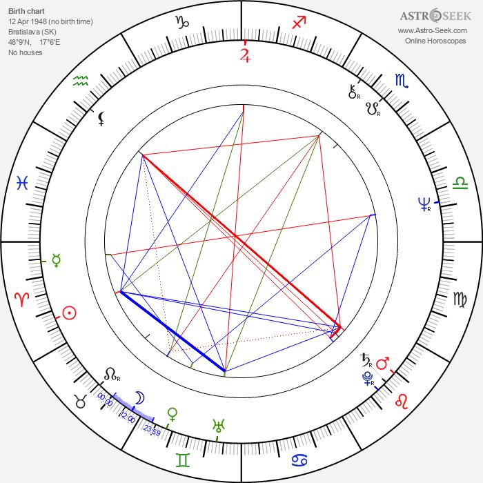 Ján Sedal - Astrology Natal Birth Chart