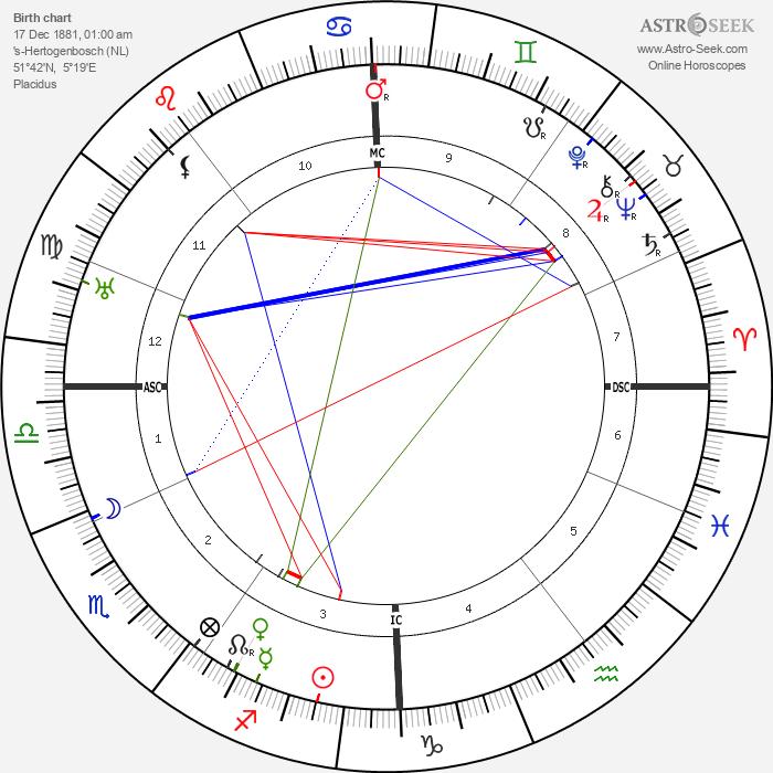 Jan Slujters - Astrology Natal Birth Chart