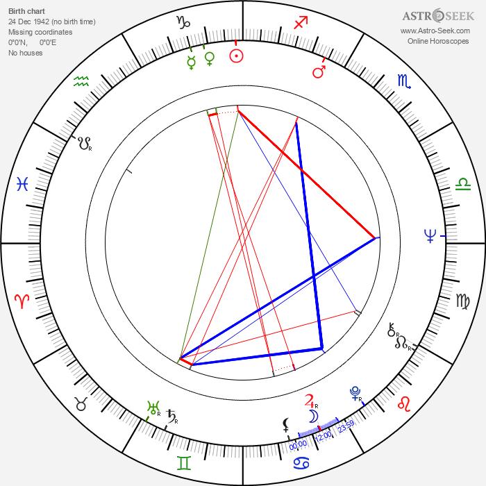 Jan Smolík - Astrology Natal Birth Chart