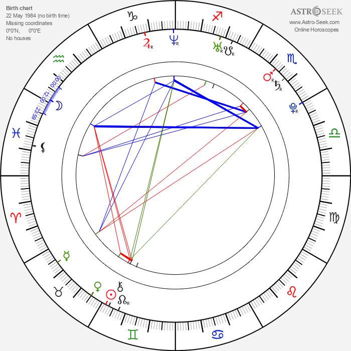 Jan Sobol - Astrology Natal Birth Chart