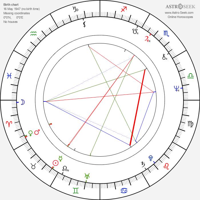 Jan Spitzer - Astrology Natal Birth Chart