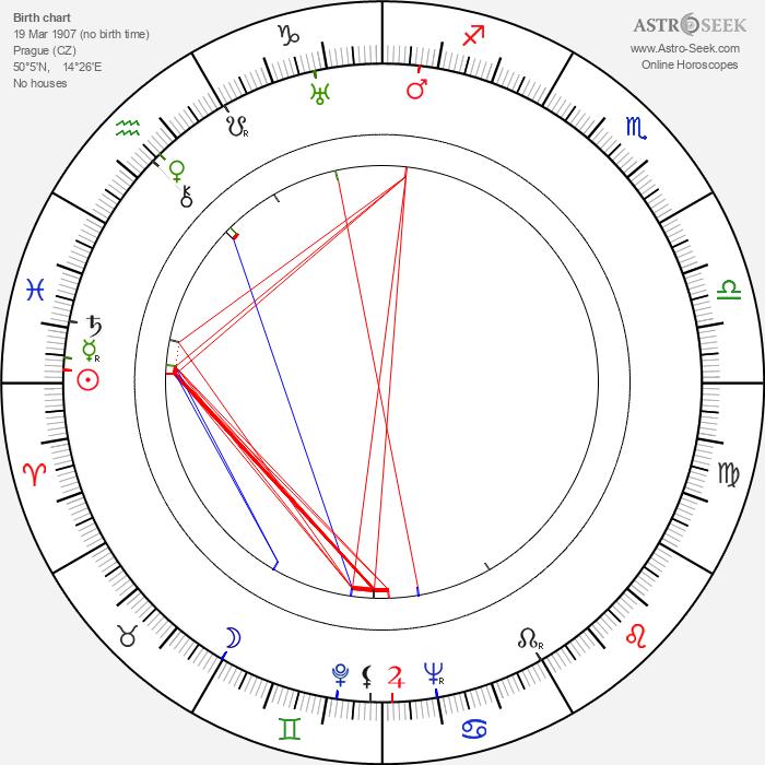 Jan Stallich - Astrology Natal Birth Chart