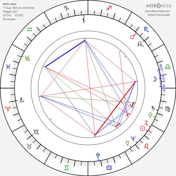 Jan Strejček - Astrology Natal Birth Chart
