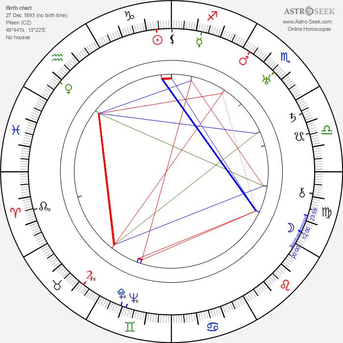 Jan Sviták - Astrology Natal Birth Chart