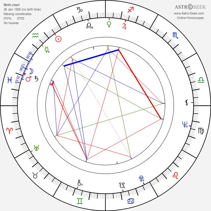 Jan Tadeusz Stanislawski - Astrology Natal Birth Chart