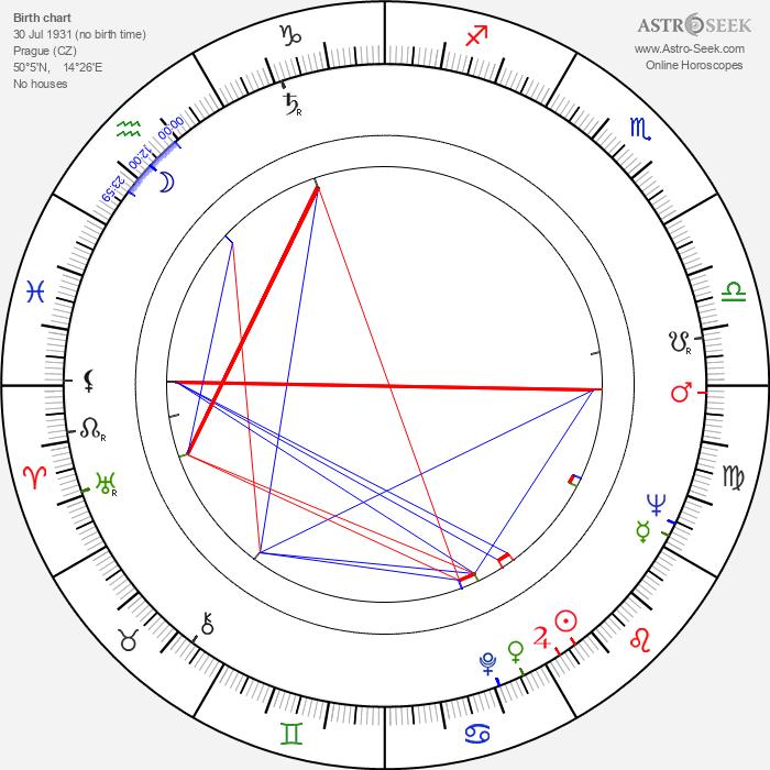 Jan Teplý Sr. - Astrology Natal Birth Chart