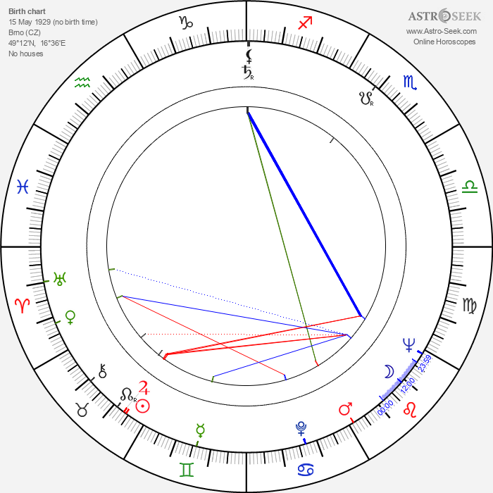 Jan Trefulka - Astrology Natal Birth Chart