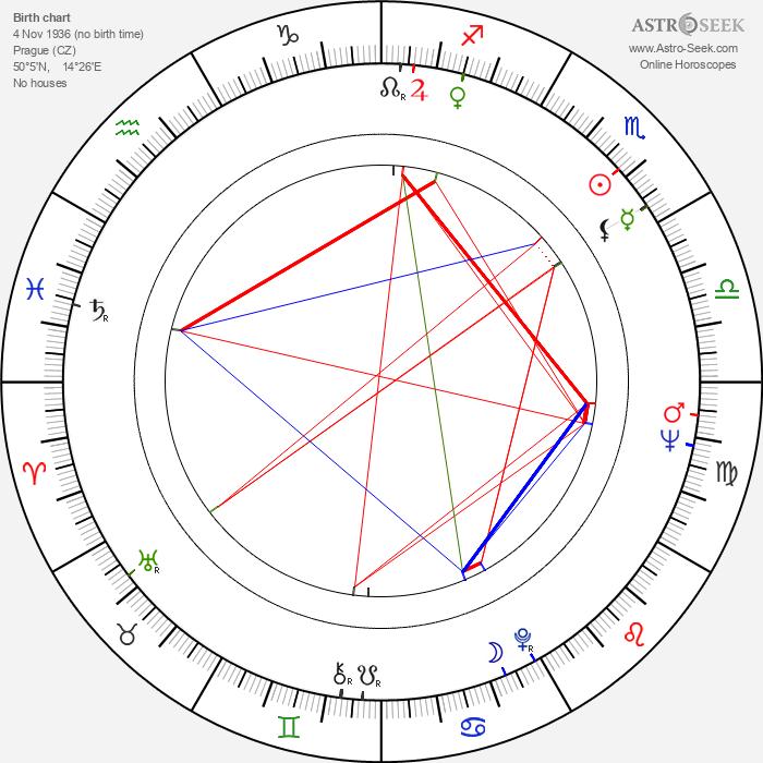 Jan Tříska - Astrology Natal Birth Chart