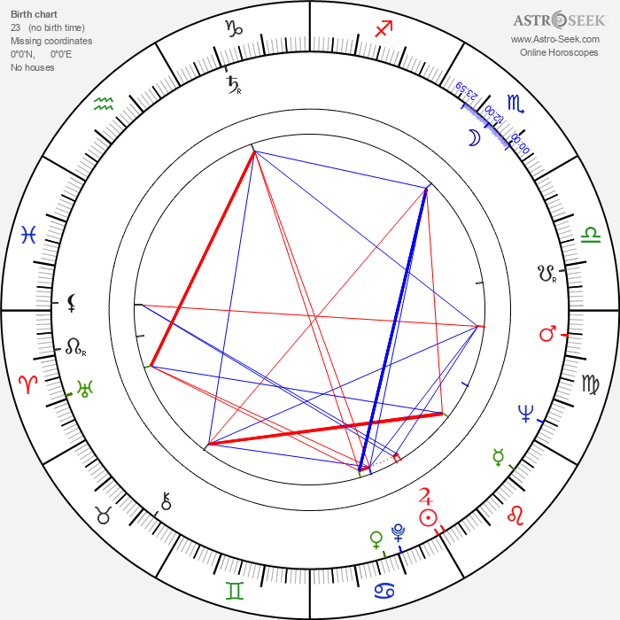 Jan Troell - Astrology Natal Birth Chart