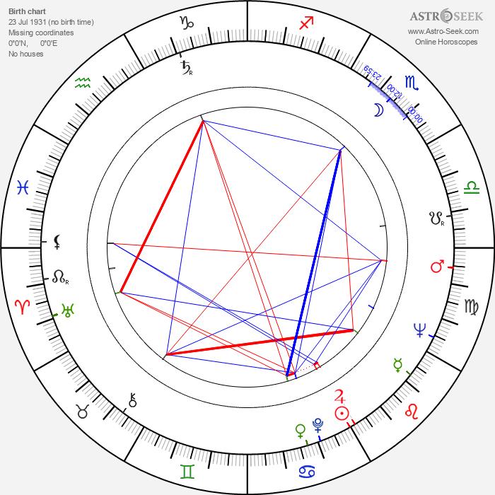 Jan Troell - Astrology Natal Birth Chart
