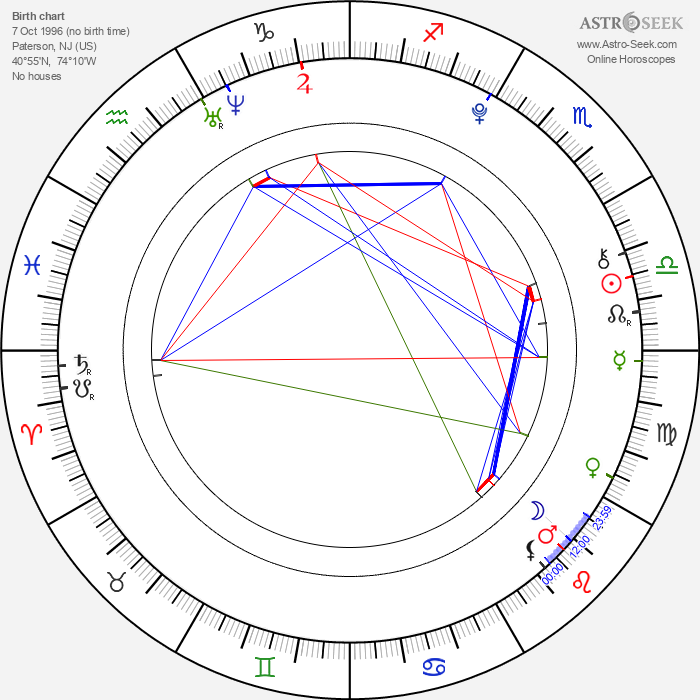 Jan Uczkowski - Astrology Natal Birth Chart