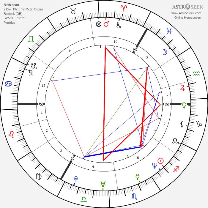 Jan Ullrich - Astrology Natal Birth Chart