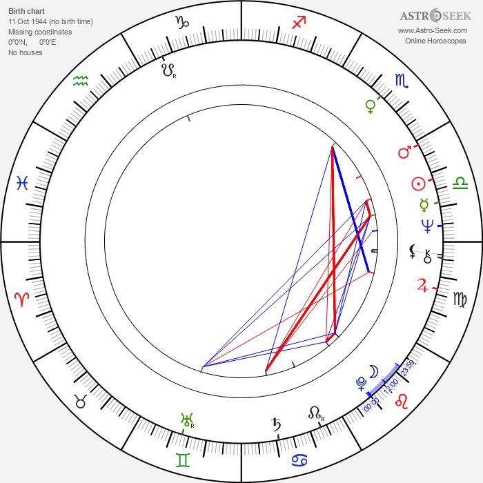 Jan Ungrád - Astrology Natal Birth Chart