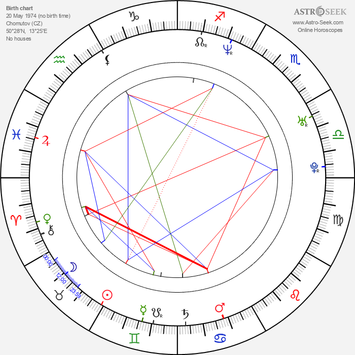 Jan Urban - Astrology Natal Birth Chart