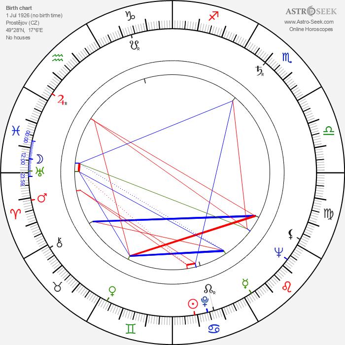 Jan Valášek Sr. - Astrology Natal Birth Chart