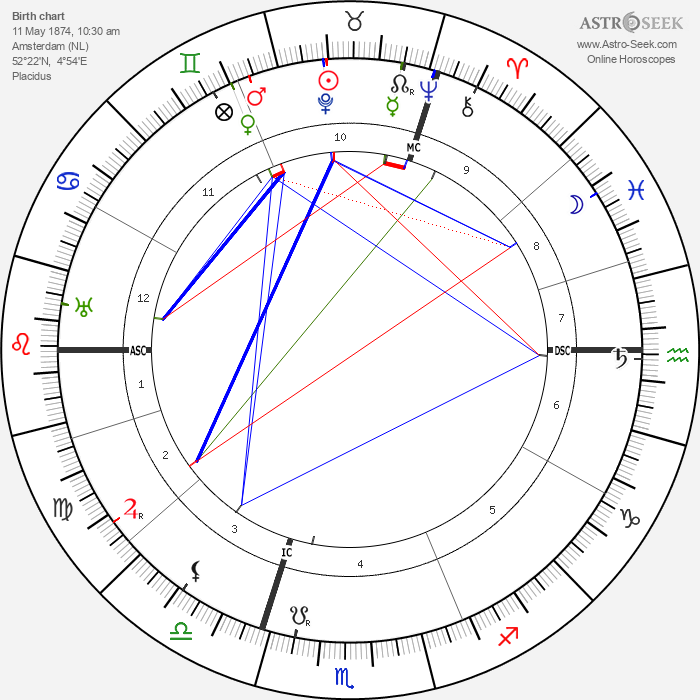 Jan van Breemen - Astrology Natal Birth Chart