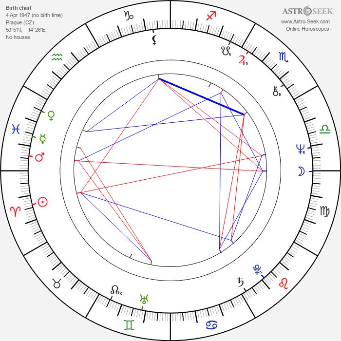 Jan Vančura - Astrology Natal Birth Chart