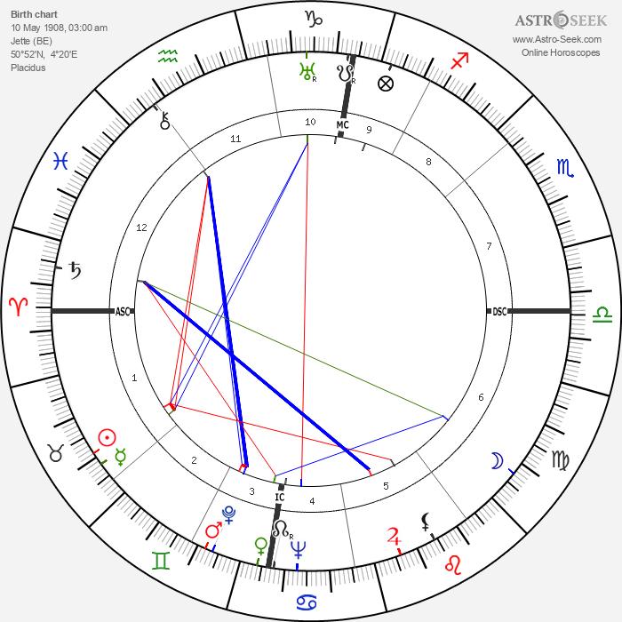 Jan Verdoodt - Astrology Natal Birth Chart