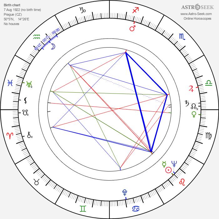Jan Víšek - Astrology Natal Birth Chart