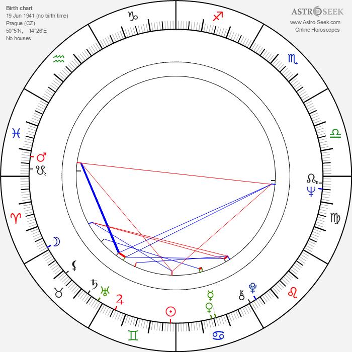 Jan Vodňanský - Astrology Natal Birth Chart
