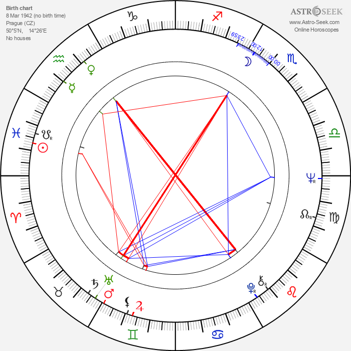 Jan Vyčítal - Astrology Natal Birth Chart