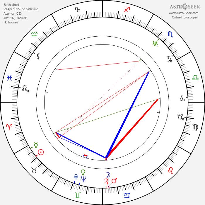 Jan W. Speerger - Astrology Natal Birth Chart