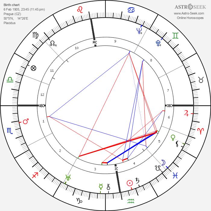 Jan Werich - Astrology Natal Birth Chart