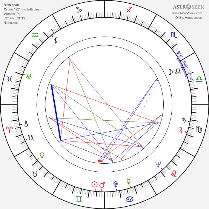 Jan Wilkowski - Astrology Natal Birth Chart