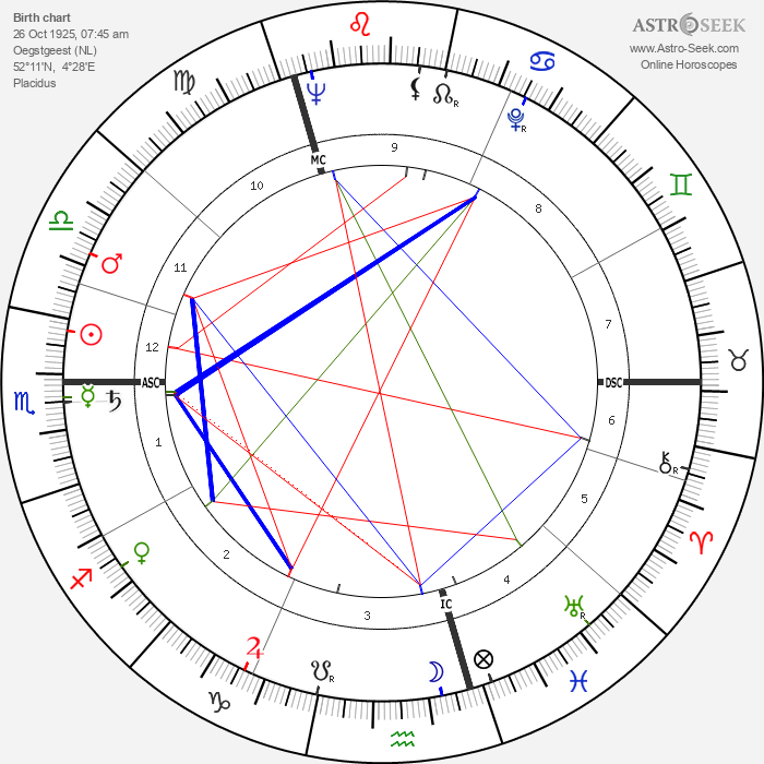 Jan Wolkers - Astrology Natal Birth Chart