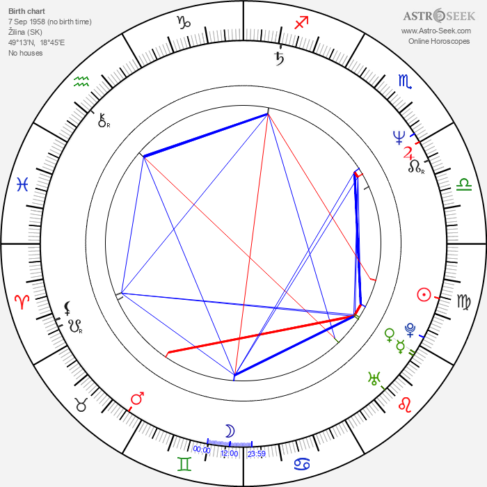Ján Zákopčaník - Astrology Natal Birth Chart