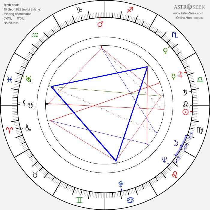 Jan Zardecki - Astrology Natal Birth Chart