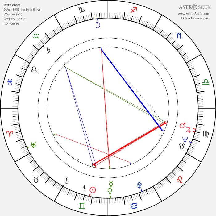 Jan Zdrojewski - Astrology Natal Birth Chart