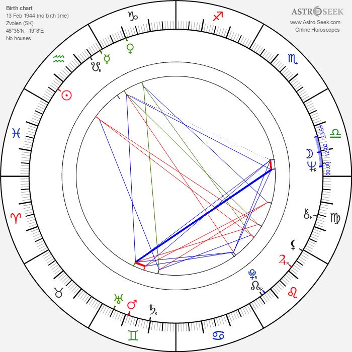 Ján Zeman - Astrology Natal Birth Chart