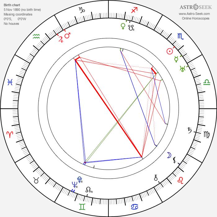 Jan Zrzavý - Astrology Natal Birth Chart