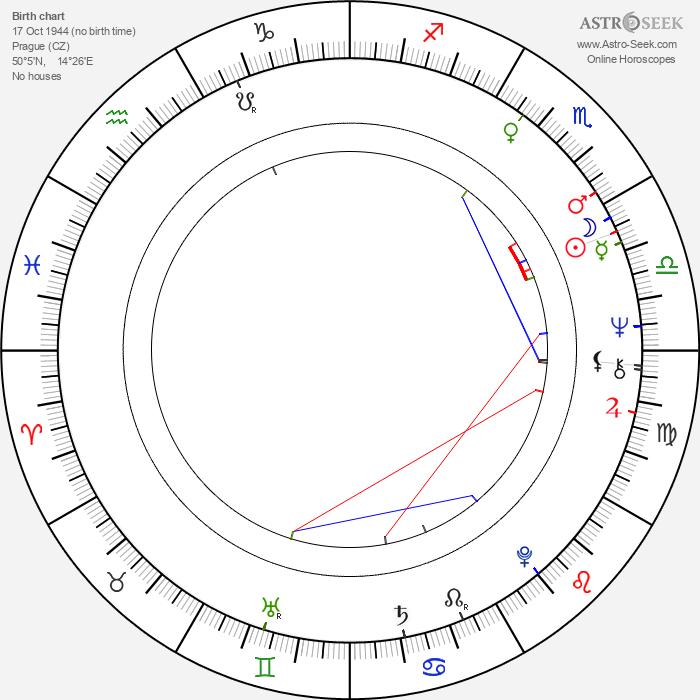 Jana Altmannová - Astrology Natal Birth Chart