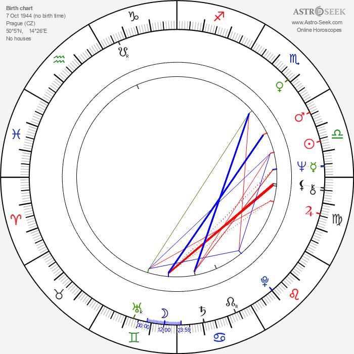 Jana Altmanová - Astrology Natal Birth Chart