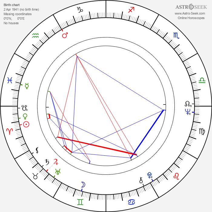 Jana Andresíková - Astrology Natal Birth Chart