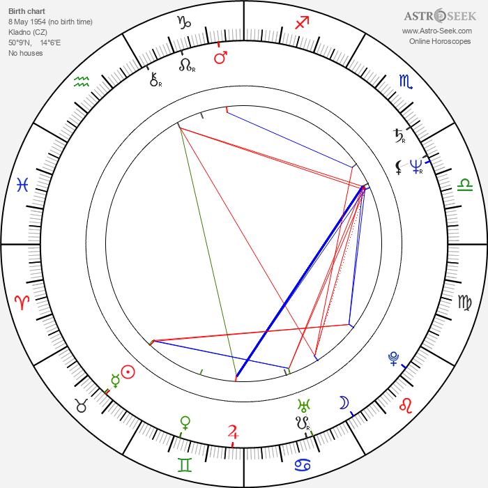 Jana Boušková - Astrology Natal Birth Chart
