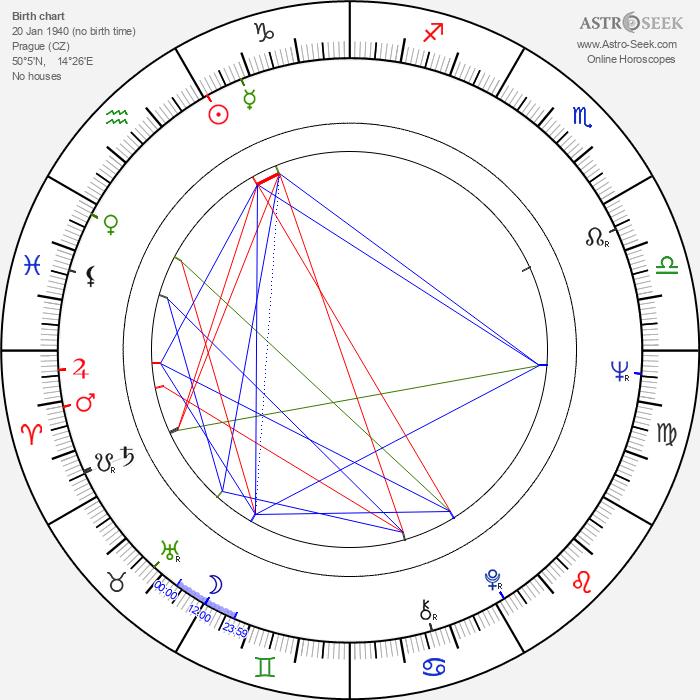 Jana Brejchová - Astrology Natal Birth Chart