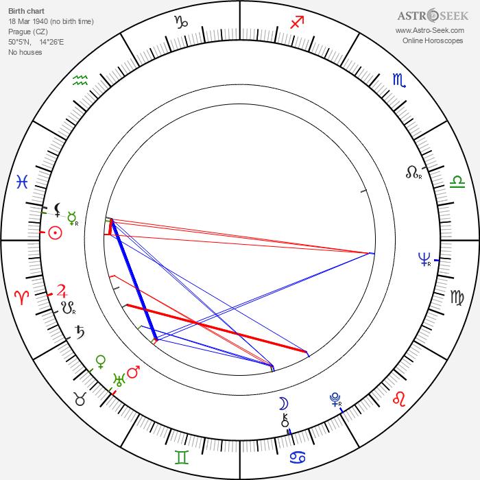 Jana Březinová - Astrology Natal Birth Chart