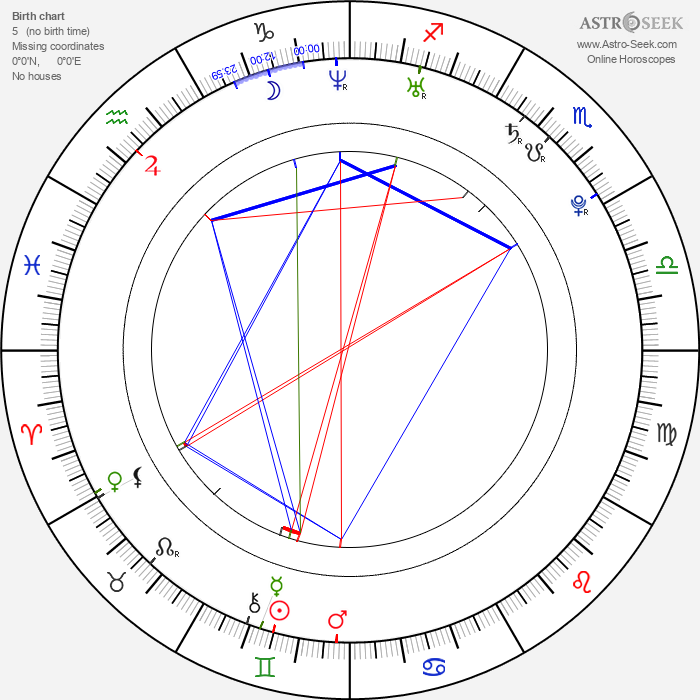 Jana Bušková - Astrology Natal Birth Chart