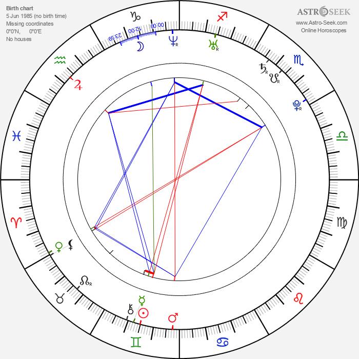 Jana Bušková - Astrology Natal Birth Chart