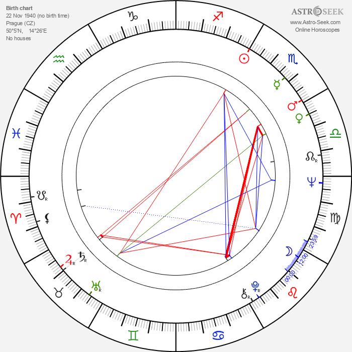 Jana Drbohlavová - Astrology Natal Birth Chart
