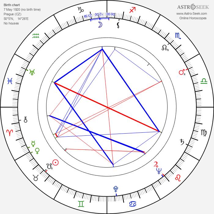 Jana Ebertová - Astrology Natal Birth Chart