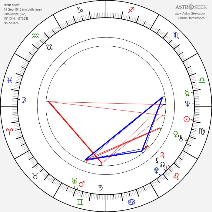 Jana Gazdíková - Astrology Natal Birth Chart